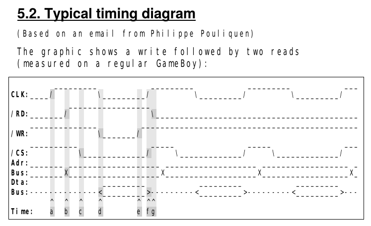 RAM timings, taken from the Game Boy CPU Manual. Click for detailed timings.